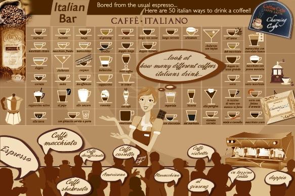 English In Italian: 50 Types Of Italian Coffee: Espresso, Cappuccino And Many