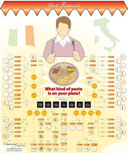 Pasta-Infografik by CharmingItaly.com